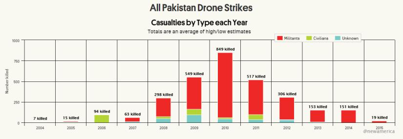 Who is America's deadliest Predator Dronepilot?