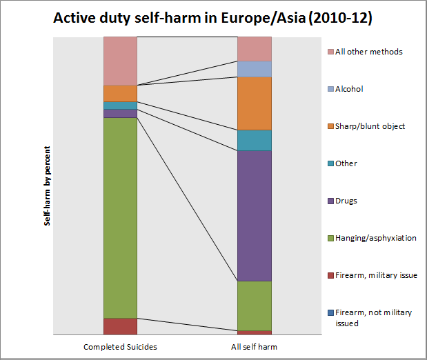 U.S. military active duty self-harm  methods for Europe/Asia