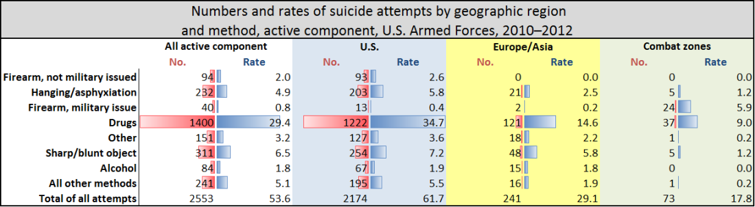 Military Suicide Attempts