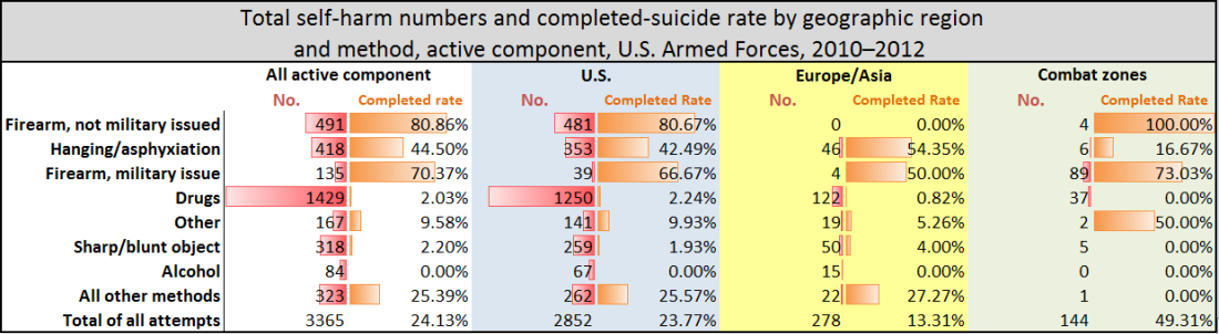 Military Suicide Completion Rate