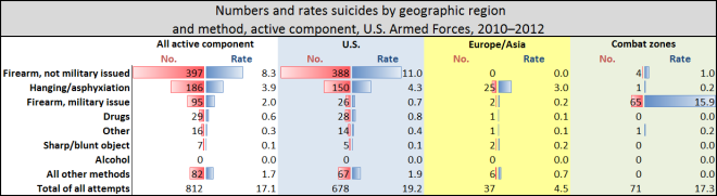 Military Suicides