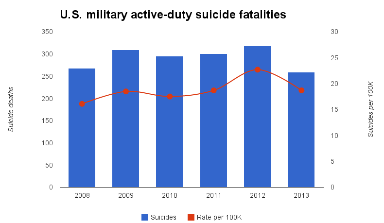 U.S. military suicides and rate