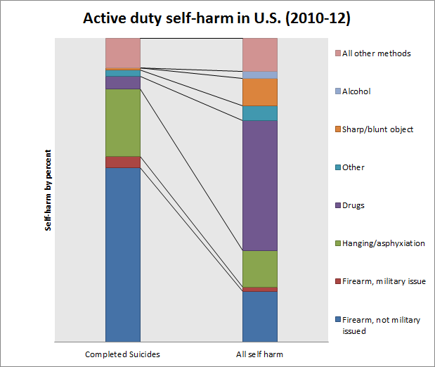 U.S. military active duty self-harm  methods for United States