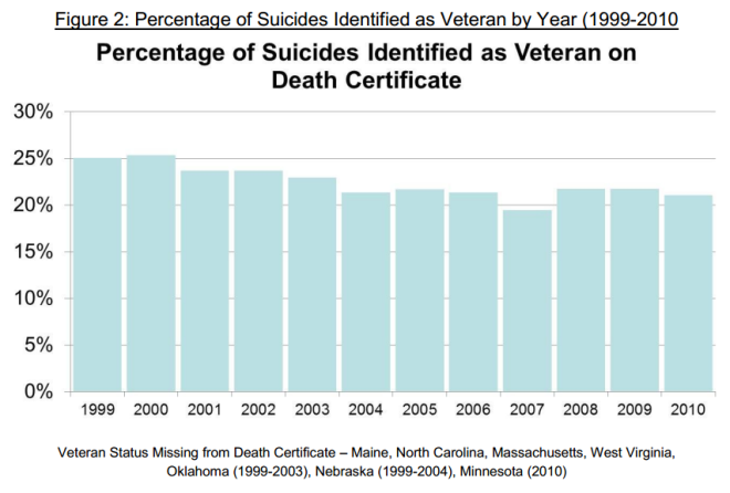 Suicide Data Report, 2012 from Department of Veterans Affairs, page 17
