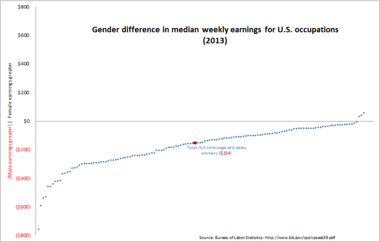Male vs Female Weekly Earnings