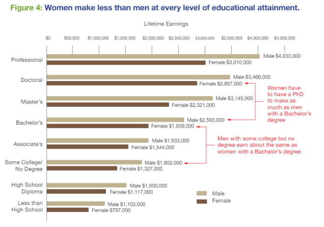 Graphic from 'The College Payoff' Executive Summary  by Georgetown University - https://georgetown.app.box.com/s/ctg48m85ftqm7q1vex8y