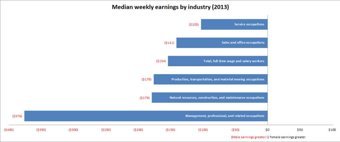 Weekly earnings by industry