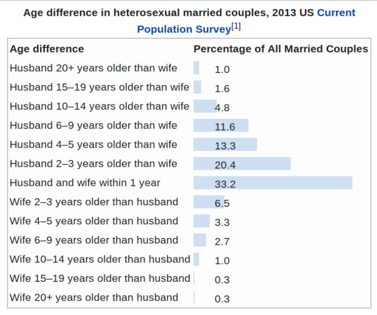 -Age difference in heterosexual married couples, 2013 US Current Population Survey