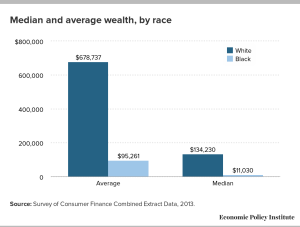 Median and average wealth, by race