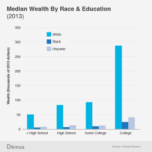 Median Wealth By Race and Education