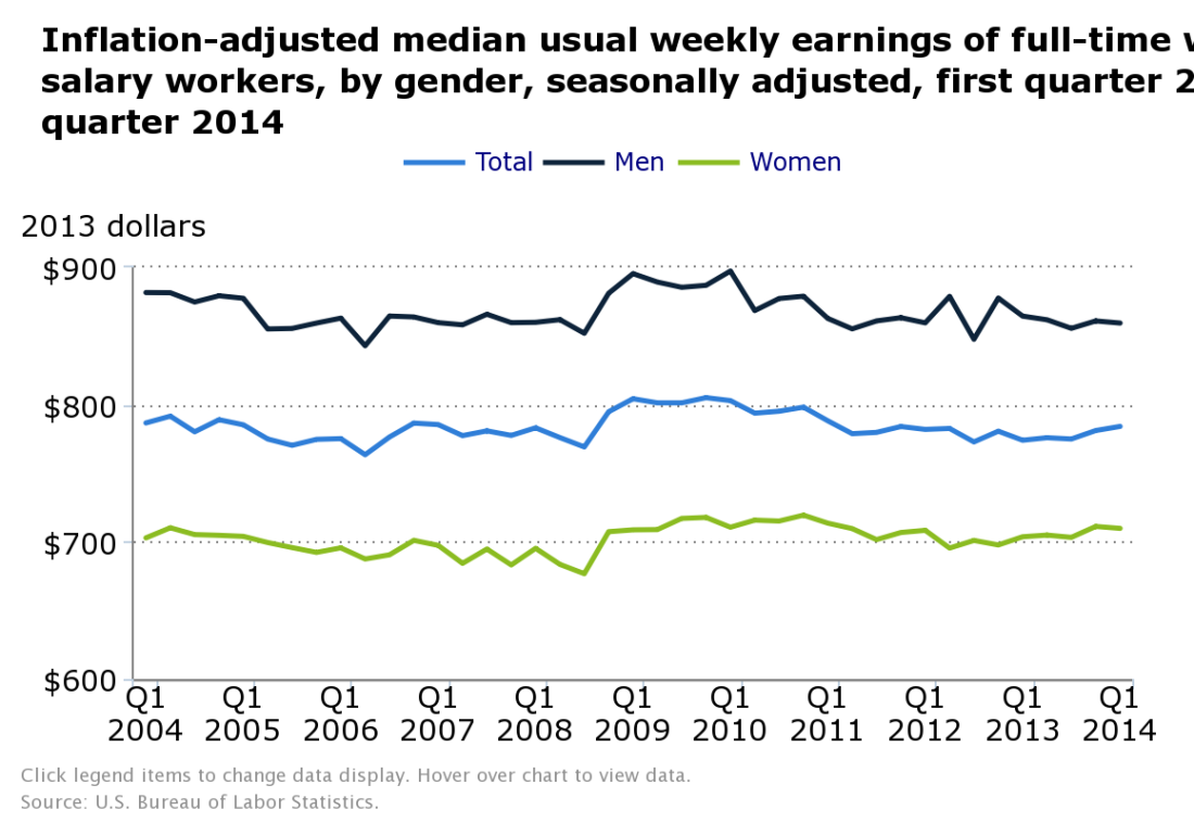 Weekly median earnings, 2004-2014
