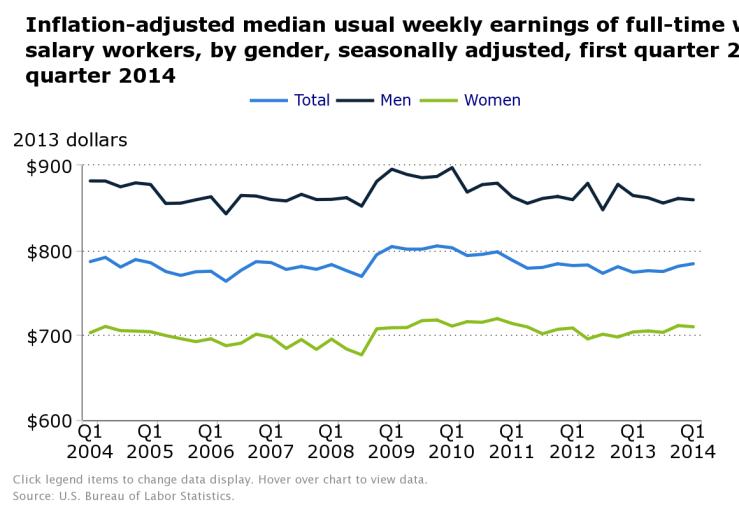 Weekly median earnings, 2004-2014