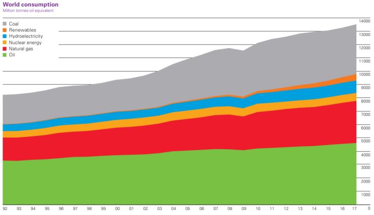 BP-World-Energy-Consumption-2017