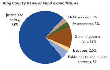 King County General Fund